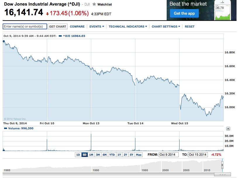 Trading strategy dow jones open
