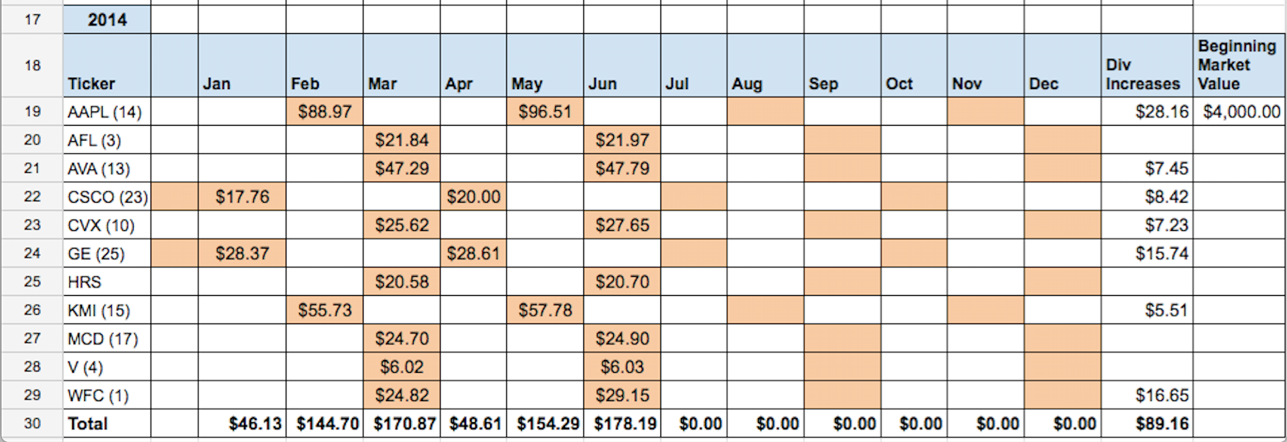 Automated Dividend Calendar – Two Investing