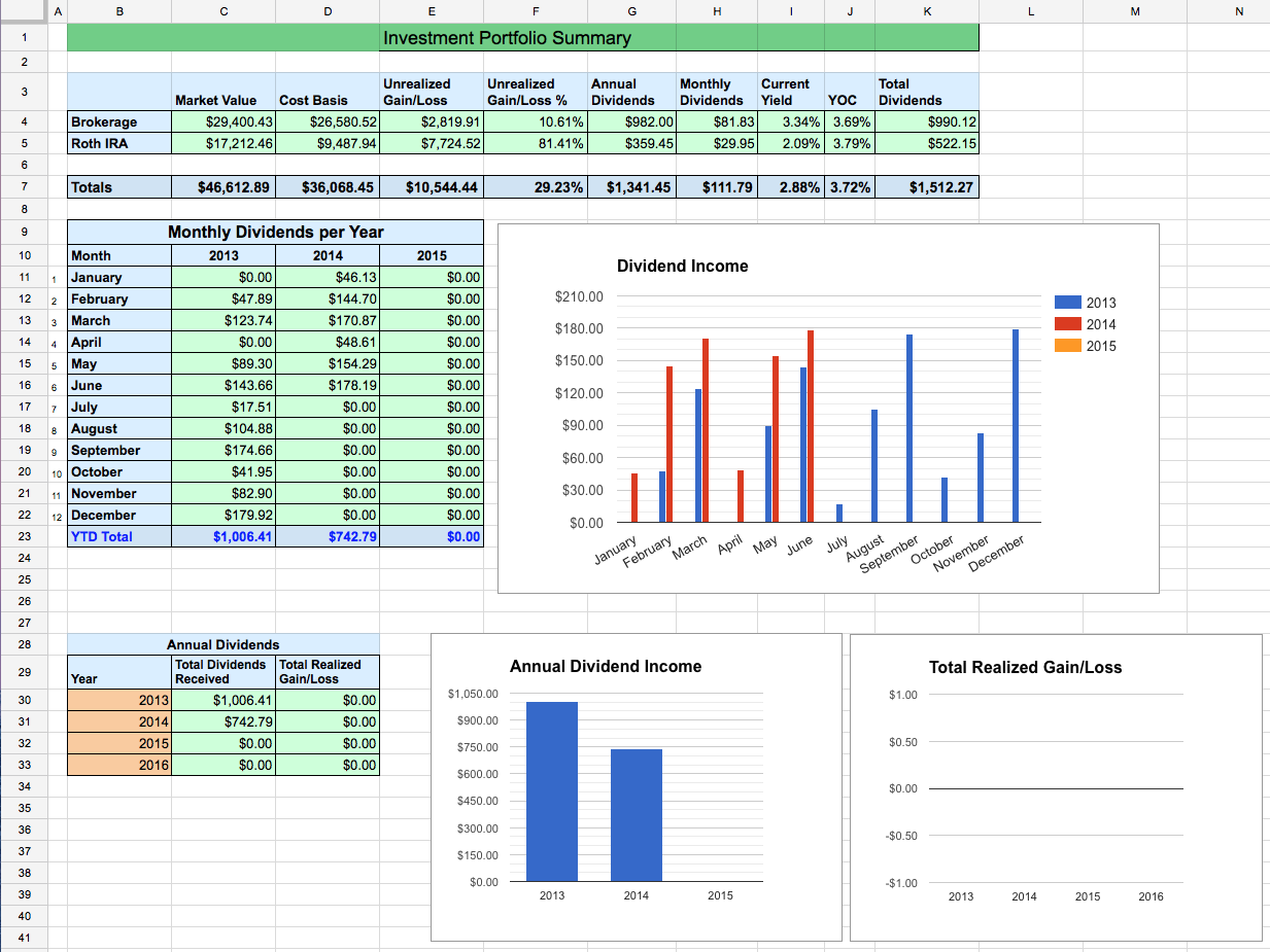 Dividend stock portfolio spreadsheet on google sheets two investing summary biocorpaavc Image collections
